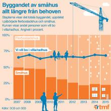 Byggandet av småhus allt längre ifrån behoven - infografik Trähusbarometern 2 2016