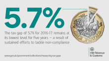 Low tax gap results in £71 billion for UK public services