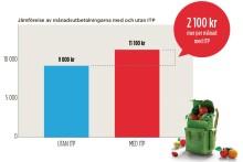 Ny rapport: Upphandlingar ger tjänstemännen tusenlappar mer i pension