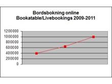 Utveckling bordsbokning online Bookatable.com/Livebookings 2009-2011