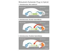 Outlander Plug-in Hybrid Fahrmodi