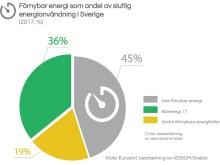 Förnybar energi som andel av slutlig  energianvändning i Sverige  (2017, %)