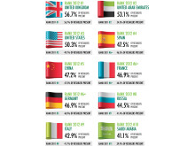 How Global is the Business of Retail 2012 - Country rankings