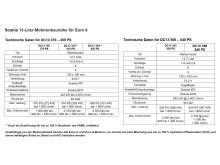 Scania 13-Liter-Motorenbaureihe für Euro 6_quer
