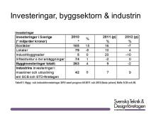 Investeringar inom byggsektorn och industrin