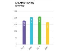 Arla regnskab 2015 - Arlaindtjening