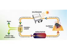 Utsläppsfritt energisystem