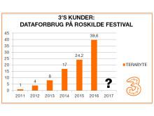 Roskilde dataforbrug gennem tiden