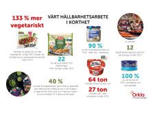 Orkla Foods Sveriges Hållbarhetsarbete 2017  i korthet