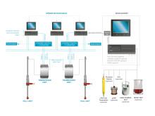 Hi-res image - APOS configuration