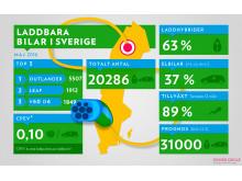 Laddbara bilar i Sverige 2016-05-31