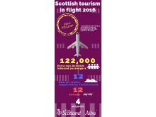 Airline infographic - Routing for Tourism