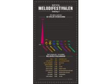 Infografik Melodifestivalen Deltävling fyra bild