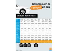 Kombin som är billigast att äga - mindre kombibilar