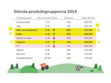 Tio i topp: Största produktgrupperna 2014