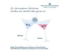 PRD Trendstudie: Zu besonderen Anlässen stoßen die Deutschen gerne an