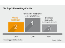 Die Top 3 Recruiting-Kanäle