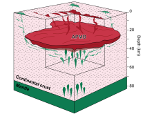 Model of magma reservoar