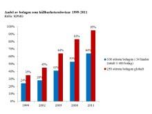 KPMG - Andel av bolagen som hållbarhetsredovisar 1999-2011