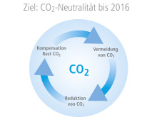 CO2_Ausgleich_Barmenia