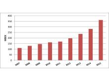 Sedan 2011 har Risenta mer än fördubblat sin omsättning