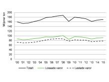 Figur: Hanterade godsmängder i hamnar 2015