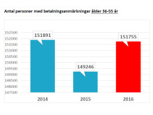 Antal personer med betalningsanmärkningar ålder 36-55 år