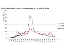Antal besök på webbsidorna om pollenbesvär på 1177.se (1000-tal/vecka)
