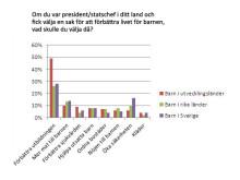 Diagram - vad skulle du göra om du var president?