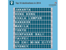 #Changi2014 - Top 10 City Links
