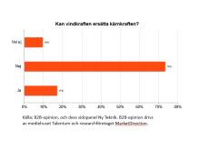 Resultatdiagram över ingenjörers syns på om vindkraft kan ersätta kärnkraft eller ej
