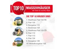 Infografik: TOP 10 Häuser