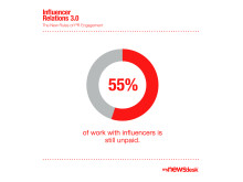 55% of of work with influencers is still unpaid.