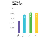 Arla annual results 2015 - revenue