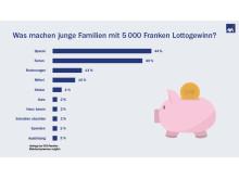 Infografik Lottogewinn