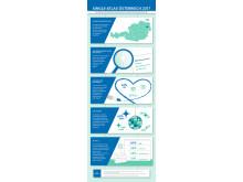 Infografik Single-Atlas Österreich 2017