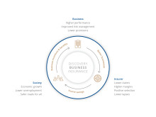 Discovery shared-value insurance model