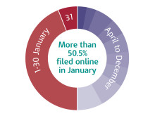 Self Assessment Infographic - monthly online figures 2011-12