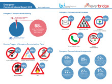 Emergency Communication Research Report Infographic