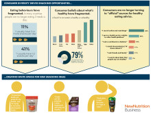 Consumer diversity drives snacking opportunities