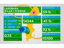 Laddbara fordon i Sverige 2015-11-30