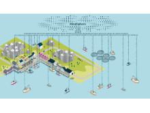2017 - Siemens - Landstrøm-Kyst - Mindsphere