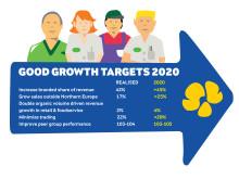 Arla Strategi 2020 target