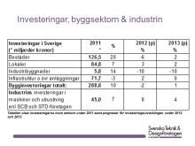Investeringar inom bygg- och anläggningssektorn samt industrin