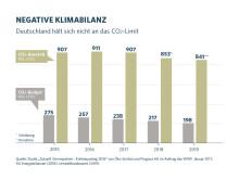 CO2-Tag 2019: Negative Klimabilanz