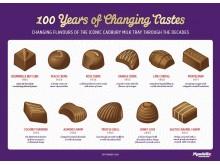 Mondelez International_Milk Tray 100 years