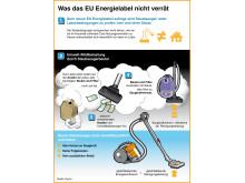 Was das Energielabel nicht verrät Vol.2