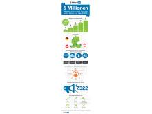 LinkedIn wächst weiter: 5 Millionen Mitglieder in Deutschland, Österreich und der Schweiz nutzen das Business-Netzwerk