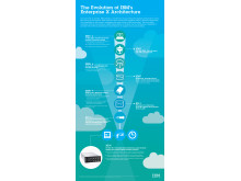 Infographic: The Evolution of IBM's Enterprise X Architecture