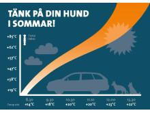 Värme i bil